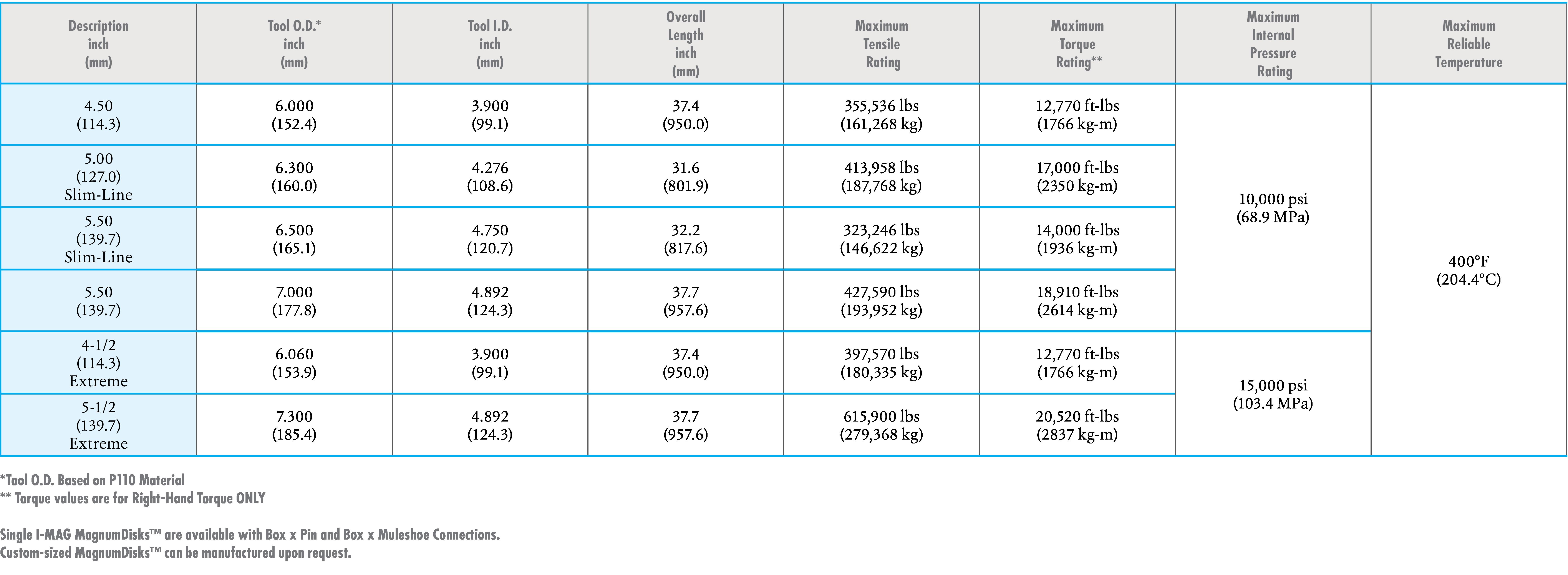 MagnumDisk™ - Wellbore Isolation | Nine Energy Service