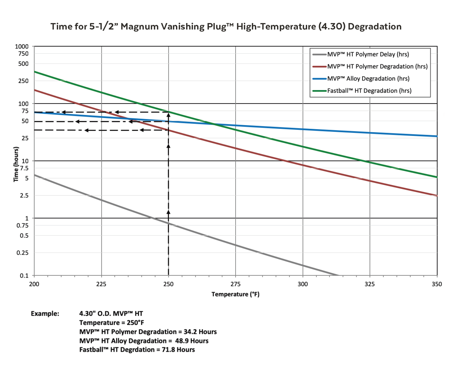 Actual Degradation Rate Will Vary Depending On Downhole Conditions And Flow Back Procedures